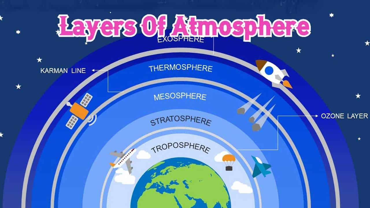 Layers Of Atmosphere - Structure Of Atmosphere - Get Basic ...